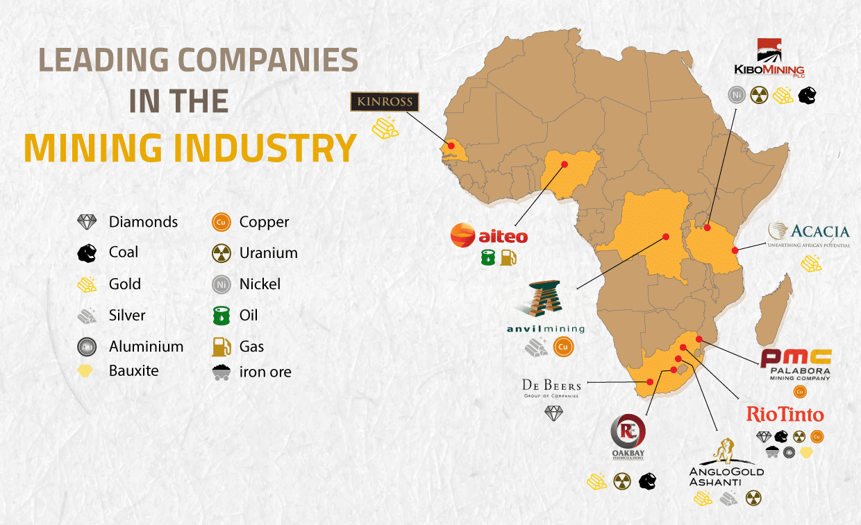 Leading Mining Companies Infographic