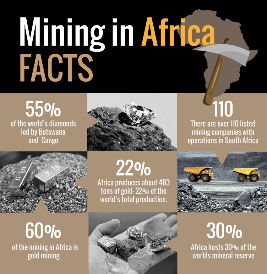 mining in africa facts
